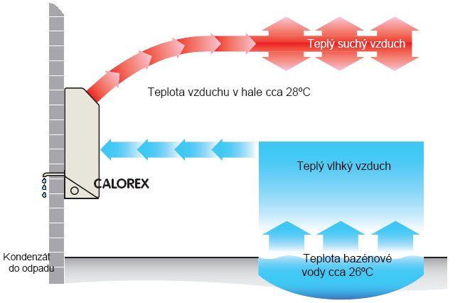 princip Calorex DH