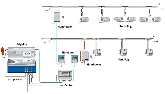 schéma zapojení tryskového systému